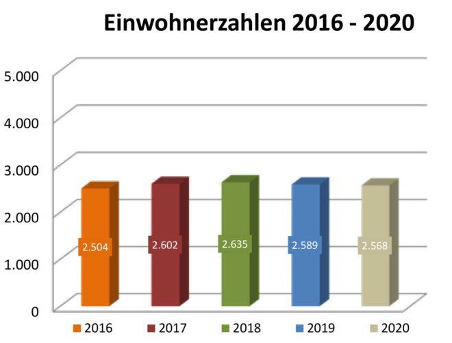 Einwohnerzahlen Mehring